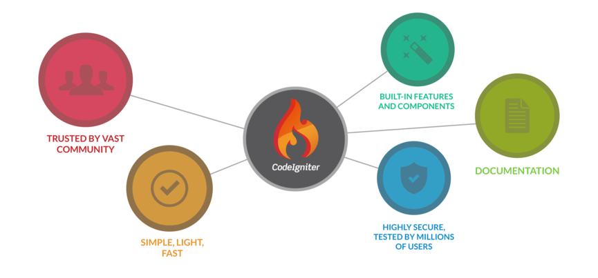 Codeigniter Development | Cloudesign