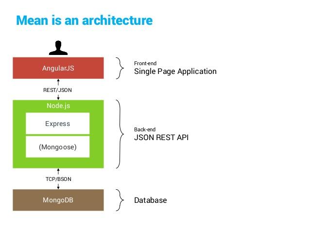 Express js Development   Cloudesign